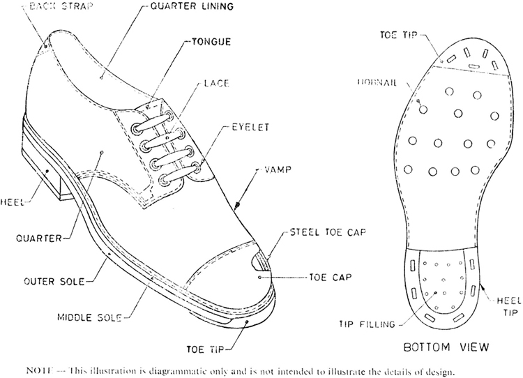 EAST AFRICAN STANDARD: Glossary of terms relating to footwear