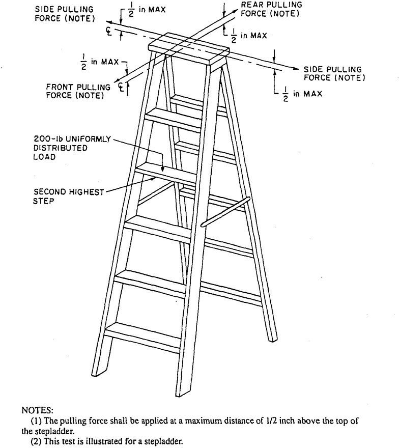 American National Standard For Ladders  U2014 Portable Wood