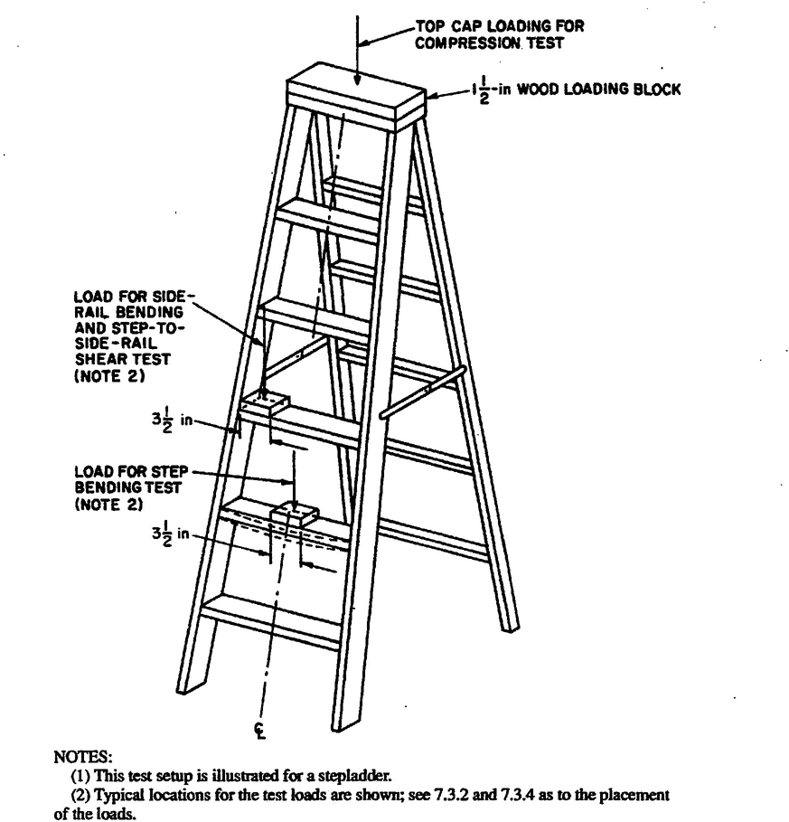 American National Standard For Ladders Portable Metal