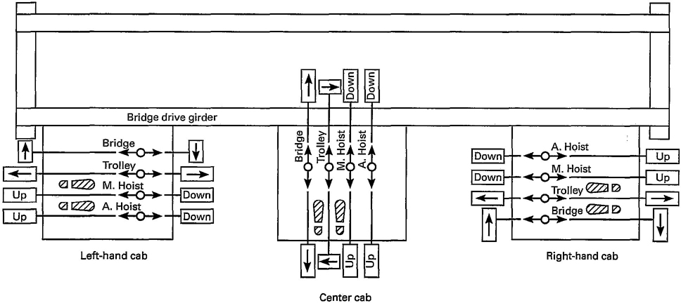 asme.b30.2.2005_027_01 karcher wiring diagram light wiring diagram \u2022 wiring diagrams j Master Battery Switch Installation at bayanpartner.co