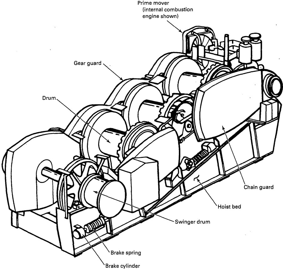 base mounted drum hoists Limit Switch Wiring Diagram 2 three drum base mounted hoist with attached swinger