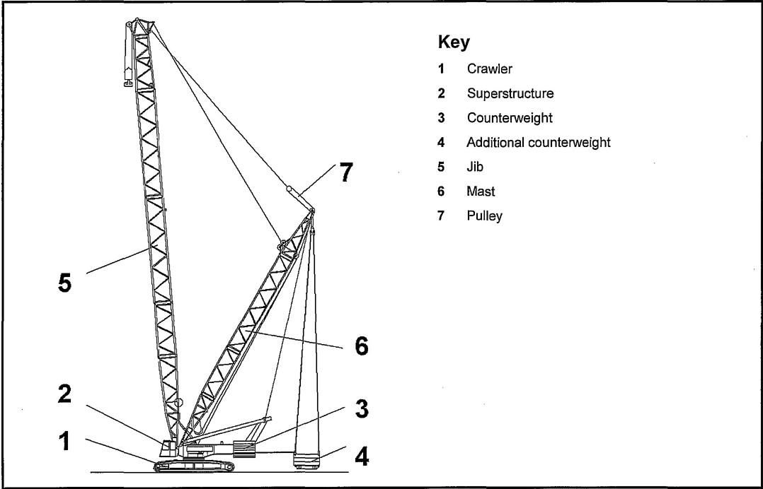 Cranes — Mobile cranes