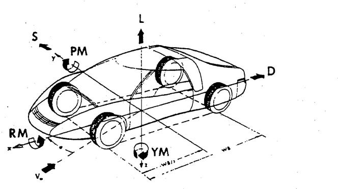 sign convention for vehicle crash testing. Black Bedroom Furniture Sets. Home Design Ideas