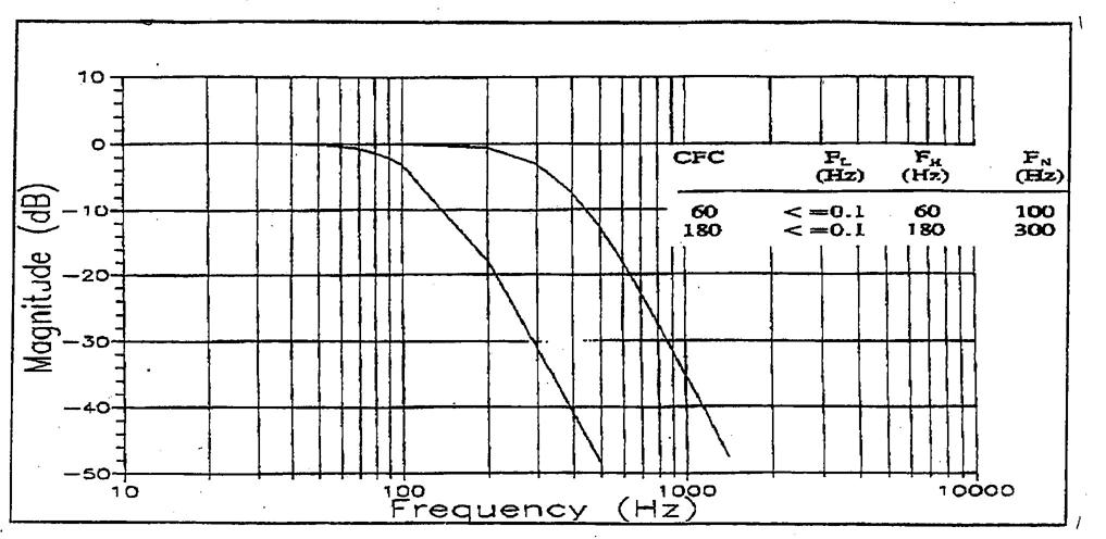 R) INSTRUMENTATION FOR IMPACT TEST—PART 1—ELECTRONIC