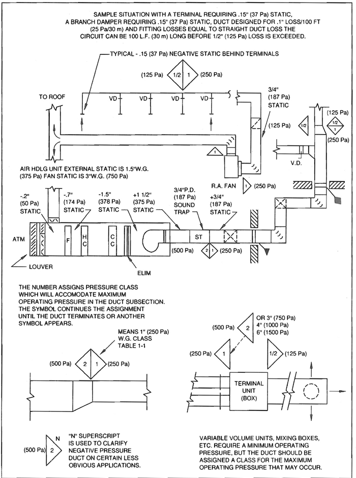 HVAC Duct Construction Standards | Hvac Drawing Conventions |  | Resource.Org